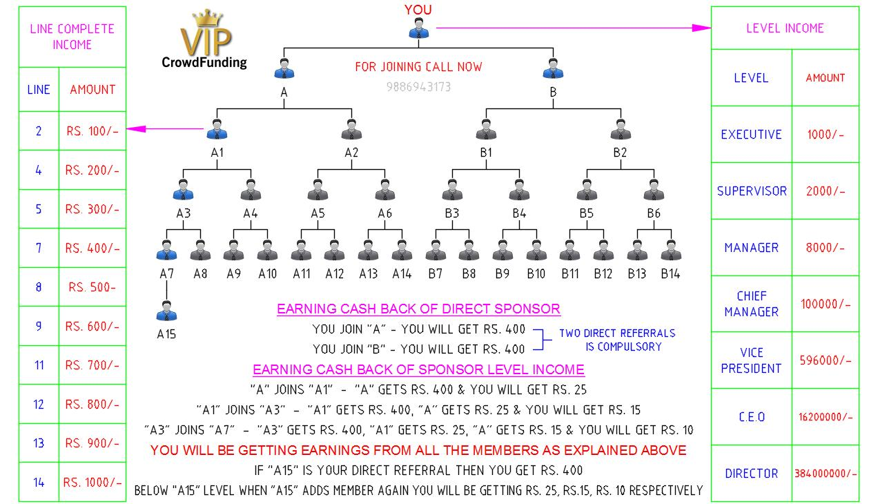 ViP Crowd funding earning made simple