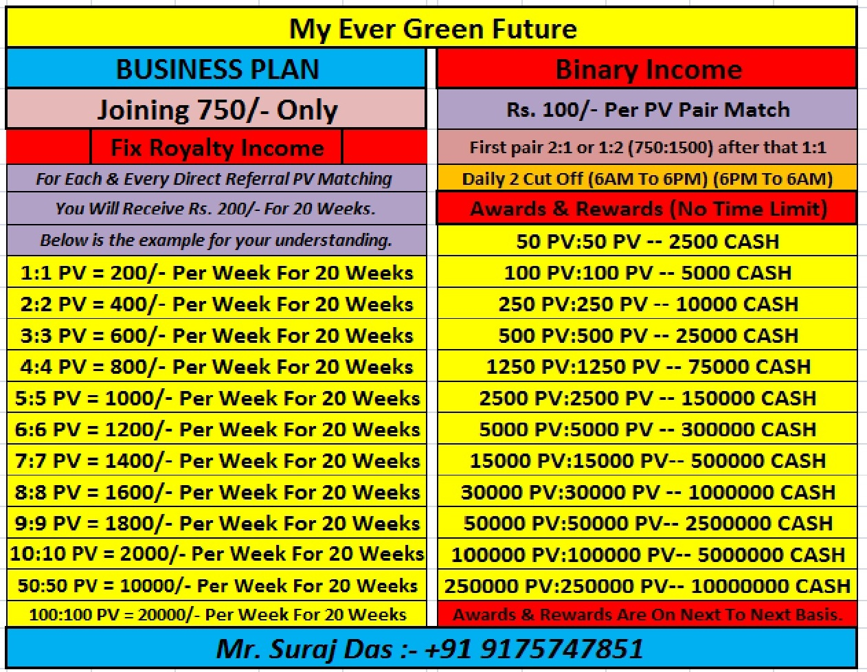 You Will Receive Rs. 200/- For 20 Weeks.